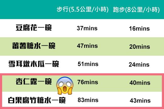 滋潤中式糖水比併 點食先唔肥?