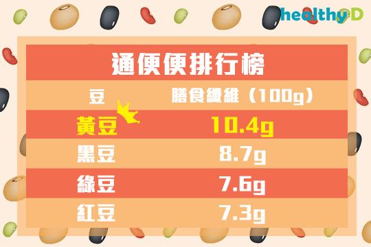 公開6大豆豆秘密  袪濕補腎要吃對豆!6