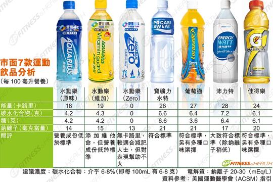 【運動科學】市面7款運動飲品分析3