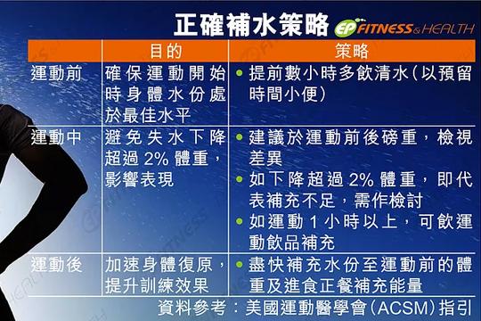 【運動科學】市面7款運動飲品分析4