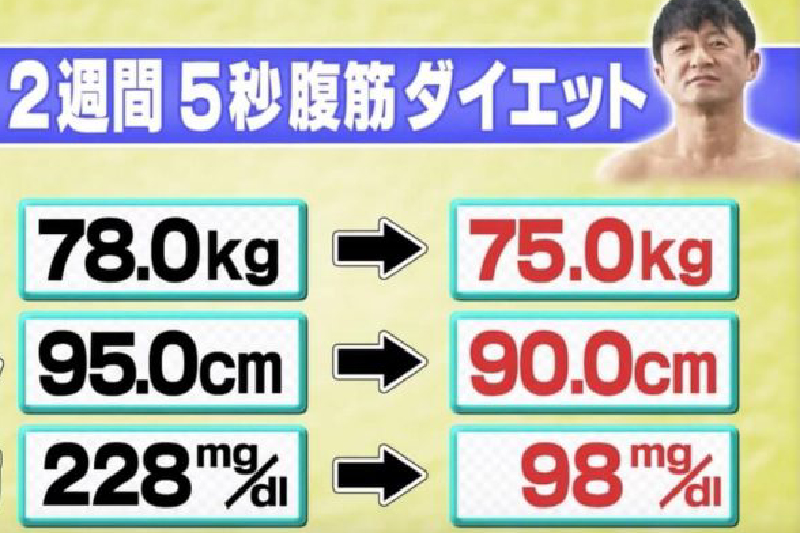 【練腹肌動作】每日5秒腹肌鍛鍊法 不用節食2周減腰圍5cm