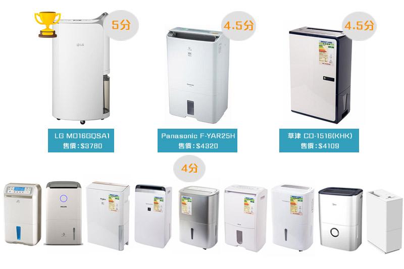 消委會抽濕機測試 | 12款抽濕機總評獲4分或以上!抽濕機推薦品牌/型號/售價一覽:LG、樂聲、飛利浦、Sharp、惠而浦、日立